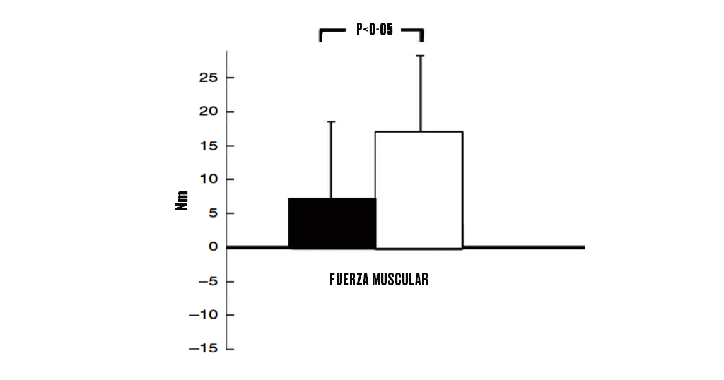 masa-muscular-ejercicio-y-sarcopenia-nuevo-batido-de-proteinas-secuencial